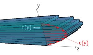 Figura 1.12.1